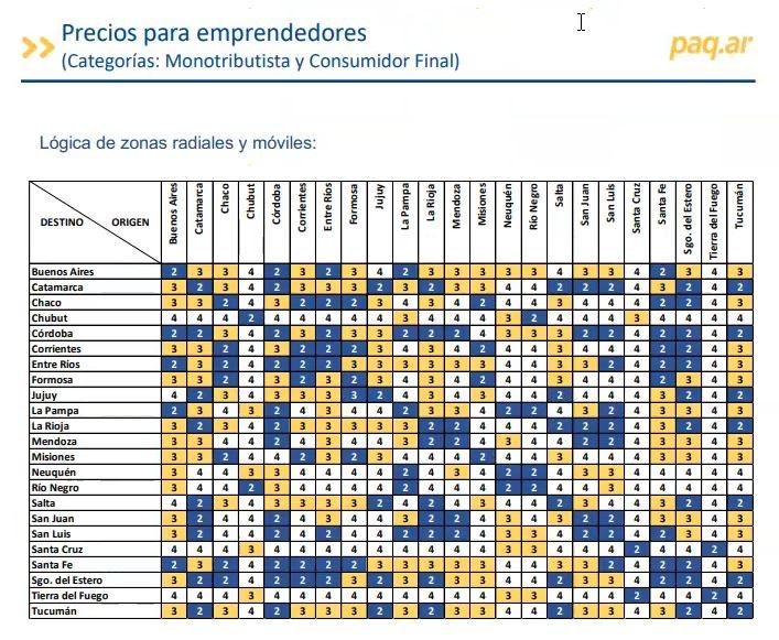 tabla de PAQ.AR zonas y peso